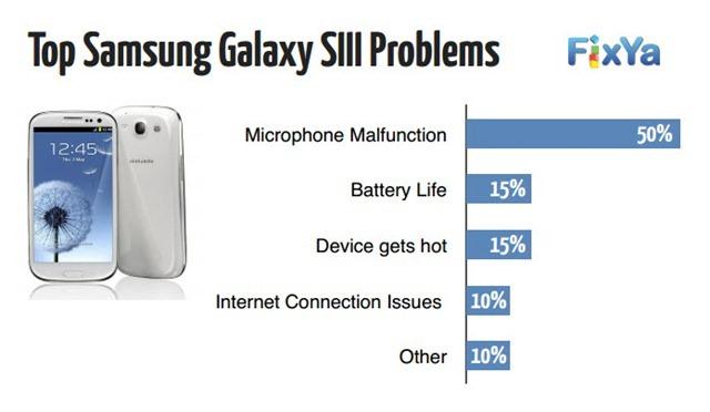 เผยผลสำรวจ คนใช้สมาร์ทโฟนส่วนใหญ่เค้าเจอปัญหาอะไรกันพร้อมวิธีเเก้ไข