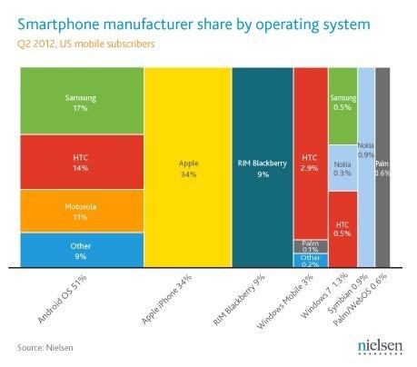 nielsen-smartphone-share-q2-2012