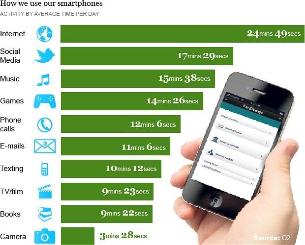 ผลสำรวจเผย คนนิยมใช้สมาร์ทโฟนเล่นเน็ตมากกว่าใช้โทรศัพท์
