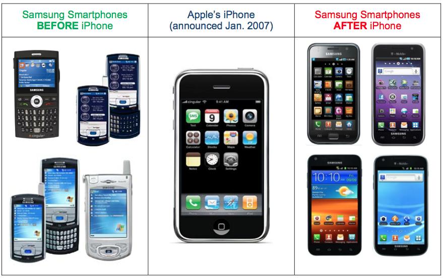 ศาลตัดสินแล้ว Samsung แพ้คดีเต็มๆ ต้องจ่ายให้ Apple พันกว่าล้านเหรียญ !!