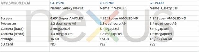 พบรายชื่อ LG, Sony เเละ Samsung คือผู้ผลิต Nexus รายต่อไป