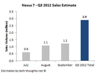 Nexus 7 อาจจะขายได้ถึง 8 ล้านเครื่องในปีนี้จากเเนวโน้มการผลิตเเละยอดขาย
