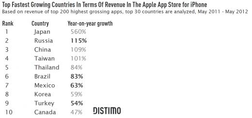 ความนิยมของ iOS App Store โดยรวมยังสูงขึ้น ไทยมีอัตราการโตเป็นอันดับ 5 ของโลกแล้ว