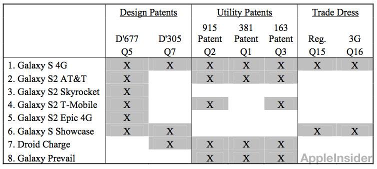 Apple พยายามเร่งศาล สั่งแบนมือถือ 8 รุ่นของ Samsung ที่ละเมิดสิทธิบัตรโดยเร็ว