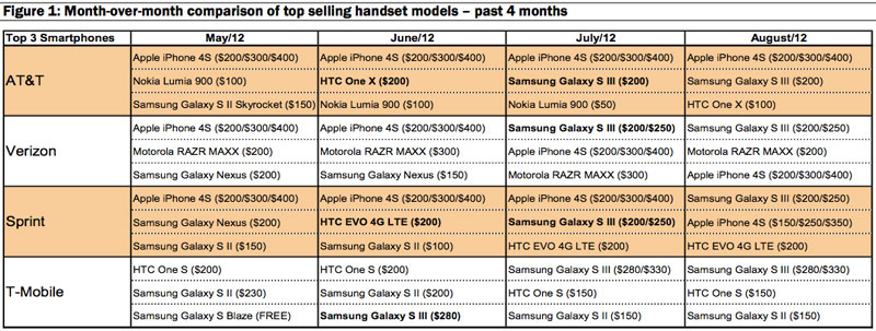 Samsung Galaxy S III มียอดขายแซง iPhone 4S เป็นครั้งแรกในสหรัฐฯ เรียบร้อยแล้ว