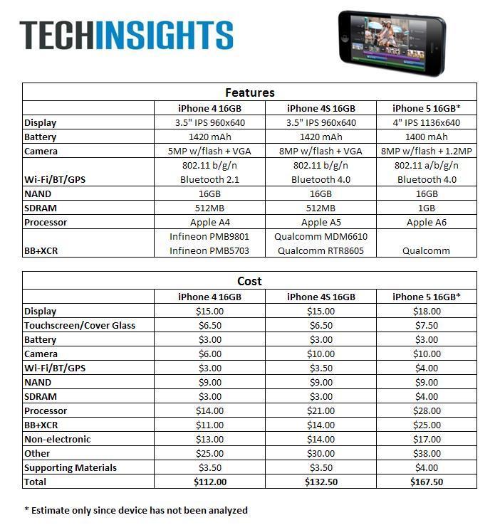 คาด ต้นทุนตัวเครื่อง iPhone 5 อยู่ที่ราวๆ 5,200 บาท สูงกว่า iPhone รุ่นก่อนหน้าเล็กน้อย