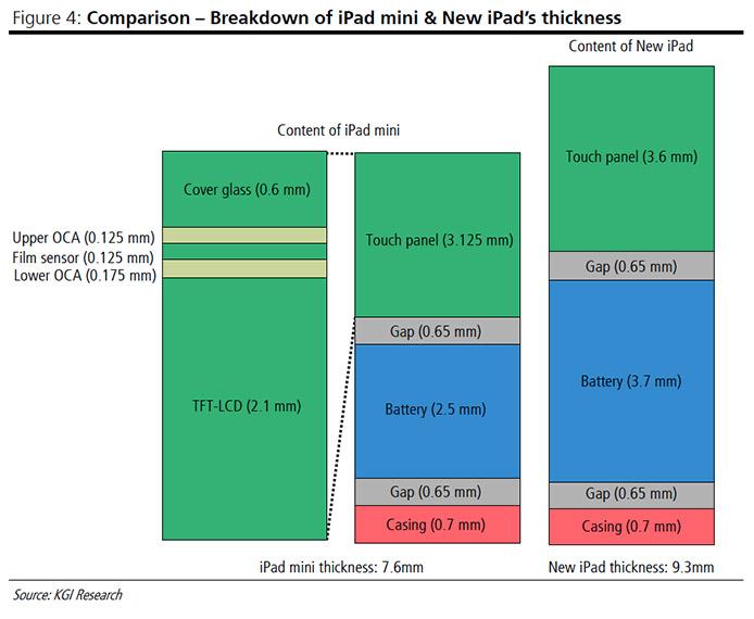 คาดต้นทุน iPad Mini เริ่มต้นที่ $200 และอาจวางขายในราคาต่ำสุดที่ $299 เท่านั้น
