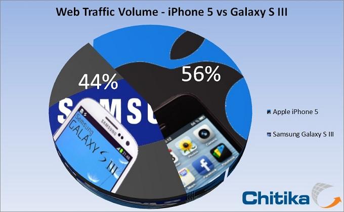 Chitika เผยผลทดสอบการใช้งานเว็บ iPhone 5 แซงหน้า Galaxy S III แล้ว