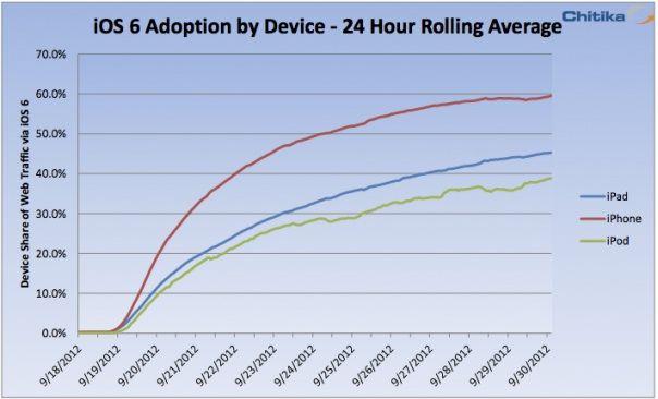 iPhone กว่า 60% จากการสำรวจเปลี่ยนไปใช้ iOS 6 หมดแล้ว ส่วน iPod Touch ยังแค่ 39% เท่านั้น