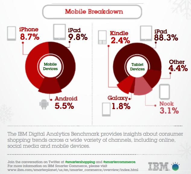 สถิติจาก IBM เผย จำนวนผู้สั่งซื้อสินค้าผ่านอุปกรณ์ iOS ในช่วงวันหยุดที่ผ่านมาสูงกว่า Android ถึง 330%