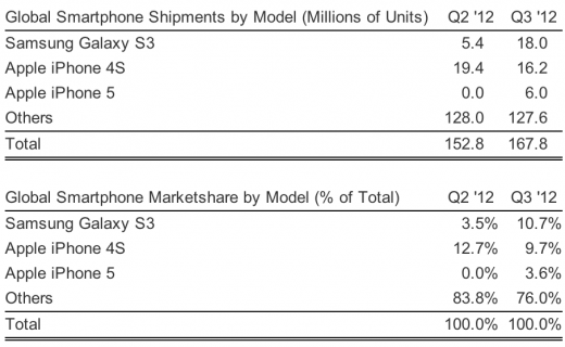 Samsung Galaxy S III ขายได้มากกว่า iPhone 4S ในไตรมาส 3 เเต่นับยอดรวม iPhone 5 ยังคงตามหลัง