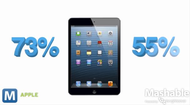 ผลการศึกษาพบ คนจดจำและตัดสินใจซื้อ iPad mini หลังเห็นครั้งแรกมากกว่าแท็บเล็ตจอเล็กตัวอื่นๆ ในตลาด