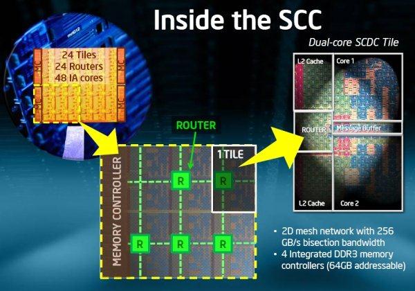 intel_48_core_cpu_dec09_architecture