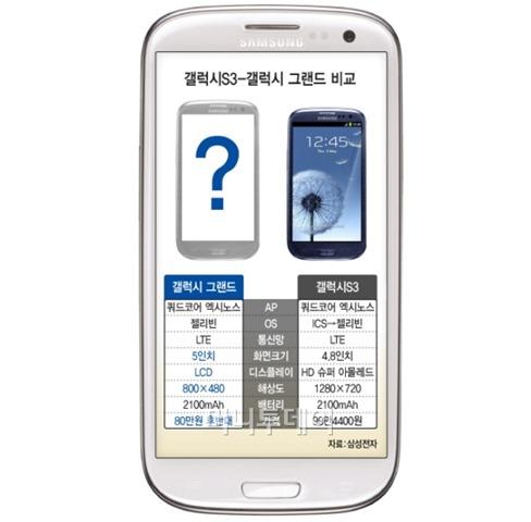 งอกมาอีก 1 รุ่น Samsung Galaxy Grand จับตลาดคนอยากได้ตัวหนังสือใหญ่ๆ บนมือถือ