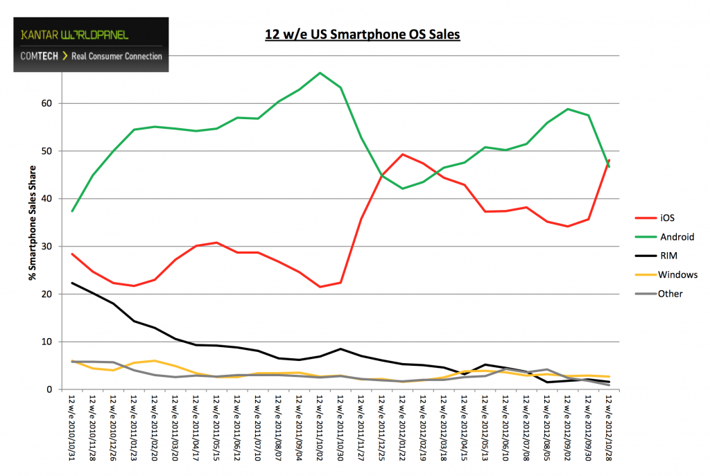 iOS กลับมามีส่วนแบ่งยอดขายสมาร์ทโฟนเหนือ Android ในสหรัฐฯ อีกครั้ง คาดมาจากยอดขาย iPhone 5 เป็นหลัก