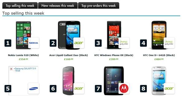 ขายดีจริง Nokia Lumia 920 ขาดตลาดทั้งในสหรัฐเเละอังกฤษ