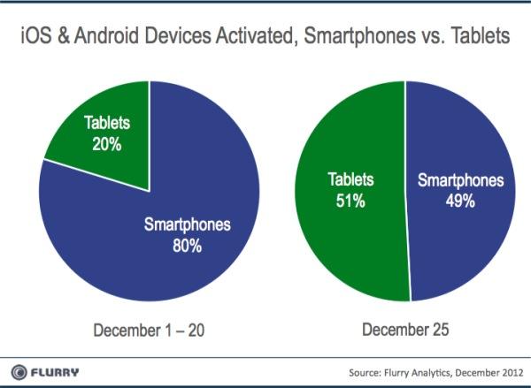 ยอดการเปิด Activate เครื่อง iOS และ Android สูงถึง 17 ล้านเครื่องในช่วงวันคริสต์มาส