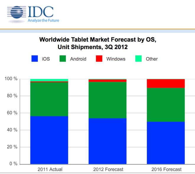 IDC คาดการณ์ iPad น่าจะยังครองตลาดแท็บเล็ตเกินกว่า 50% ได้สบายๆ จนถึงปี 2016