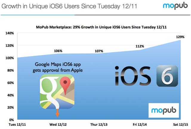 ยอดผู้ใช้งาน iOS 6 พุ่งขึ้นมาอีก 29% หลัง Google Maps for iOS เปิดให้ใช้งาน