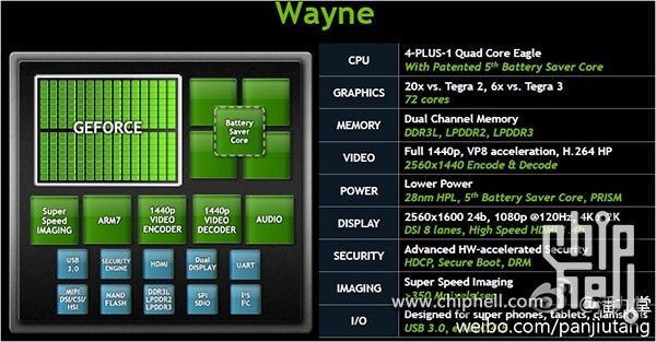 หลุดสไลด์ Nvidia Tegra 4 เร็วกว่า Tegra 3 หกเท่า ผลิตที่ 28 นาโนเเล้ว