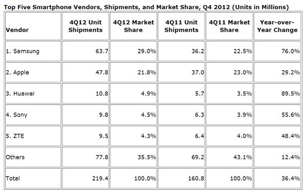 Huawei ก้าวขึ้นสู่ผู้ผลิตสมาร์ทโฟนอันดับ 3 Sony ไต่ขึ้นอันดับ 4 เบียด RIM และ HTC ตกจากชาร์ท