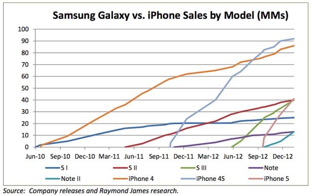 นักวิเคราะห์คาดการณ์ ยอดขาย iPhone สองปีหลังสูงกว่า Galaxy S + Note ถึง 88 ล้านเครื่อง