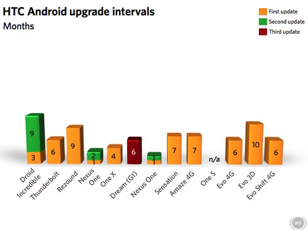 HTC ครองเเชมป์ปล่อยตัวอัพเดท Android ไวที่สุด LG ทำสถิติใช้เวลานานถึง 16 เดือน