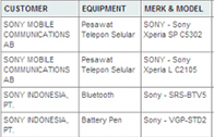 พบข้อมูลเพิ่มเติมของ Sony สองรุ่น ในชื่อ Xperia SP และ Xperia L