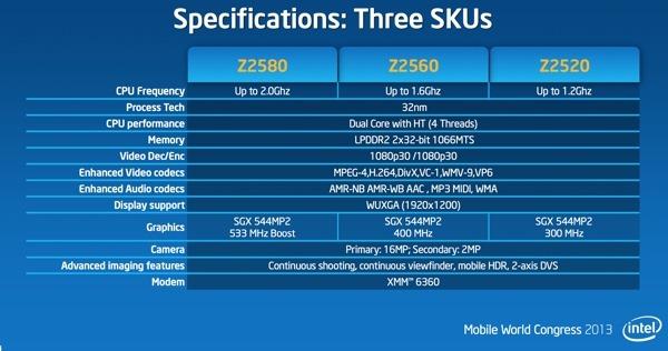 [MWC 2013] Intel เปิดตัว Clovertrail+ ปรับซีพียูเร็วกว่าเดิมสองเท่า จีพียูสามเท่า