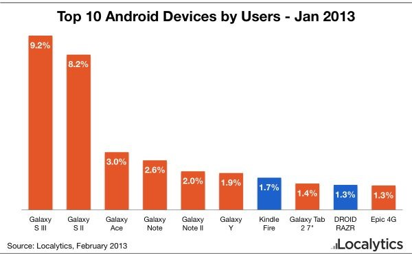 top-10-android-devices-january-2013