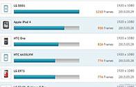 พบมือถือ LG ลึกลับทำคะแนนนำโด่งใน GLBenchmark คาดเป็น Optimus G2