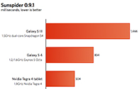 ผลเบนช์มาร์ก Exynos 5 Octa บน Galaxy S4 ออกมา ยังเป็นรอง Tegra 4 อย่างเห็นได้ชัด