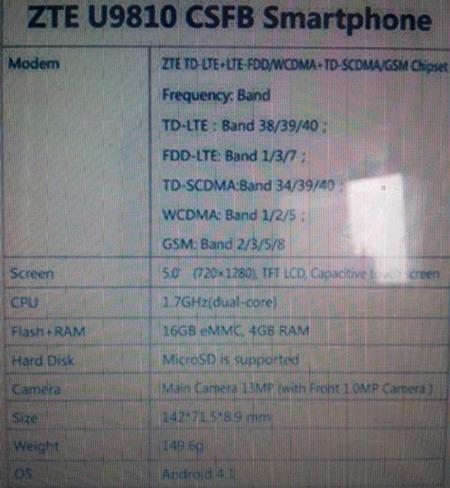 หลุดสเปค ZTE U9810 ซีพียูดูอัลคอร์ แรม 4 GB