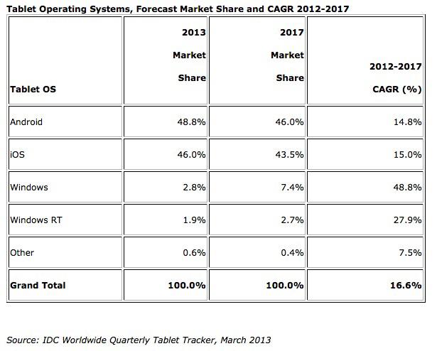 IDC คาดการณ์ แท็บเล็ต Android โดยรวมจะมียอดส่วนแบ่งตลาดแซง iPad ได้ภายในปีนี้