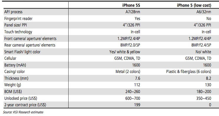 ลือ iPhone 5S จะมาพร้อมเซ็นเซอร์สแกนลายนิ้วมือ พร้อมเปิดตัวกลางปีนี้ พร้อม iPhone 5 ราคาประหยัด