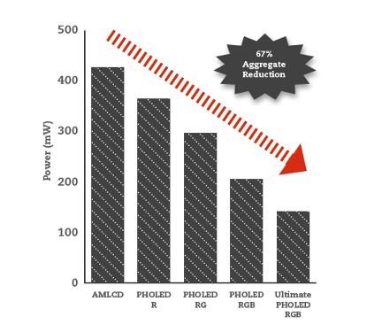 udc-pholed-power-saving-graph