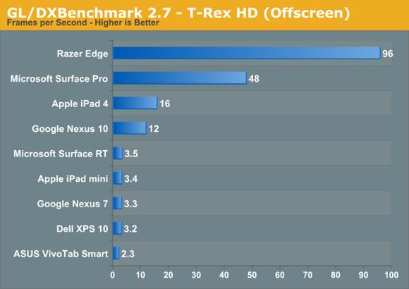 ฝันที่เป็นจริงกับการเทสข้ามแพลตฟอร์มระหว่าง Intel HD4000 และ PowerVR บน iPad 4