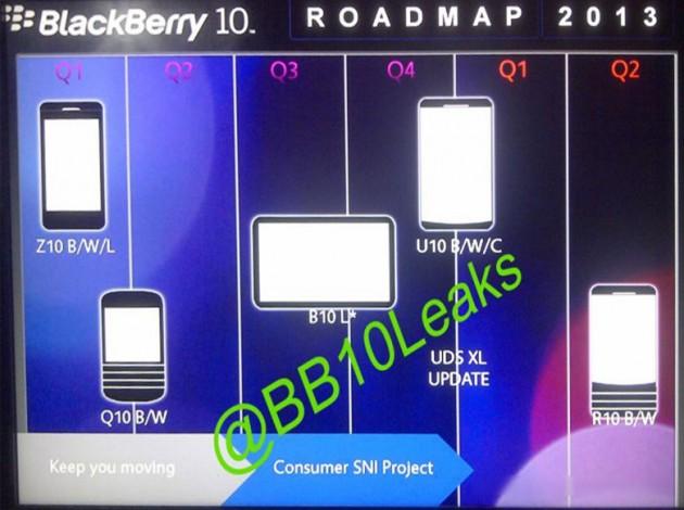 ภาพหลุดแผนโรดแมป BlackBerry เตรียมเปิดตัวแท็บเล็ต B10, แฟ็บเล็ต U10 ช่วงครึ่งปีหลังนี้