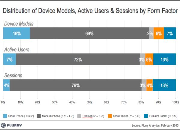 ผลสำรวจพบ คนนิยมใช้สมาร์ทโฟนช่วงจอ 3.5 – 4.9 นิ้วมากที่สุด ตรงข้ามกับกลุ่มแฟ็บเล็ตจอใหญ่กว่า 5 นิ้ว