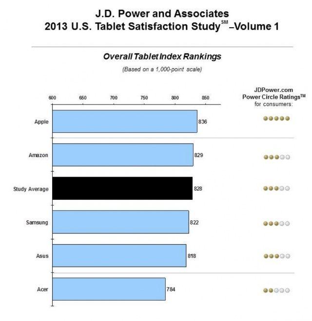 iPad ได้รับรางวัลแท็บเล็ตที่ผู้ใช้พึงพอใจที่สุด จากการสำรวจของ J.D. Power เป็นปีที่สองติดต่อกัน