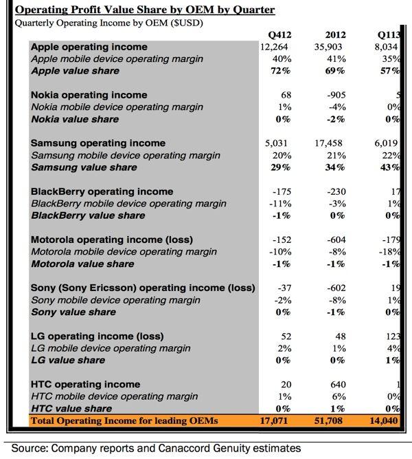 Apple ฟาดกำไร 57% ส่วน Samsung ได้ไป 43% จากตลาดสมาร์ทโฟนในไตรมาสแรกที่ผ่านมา