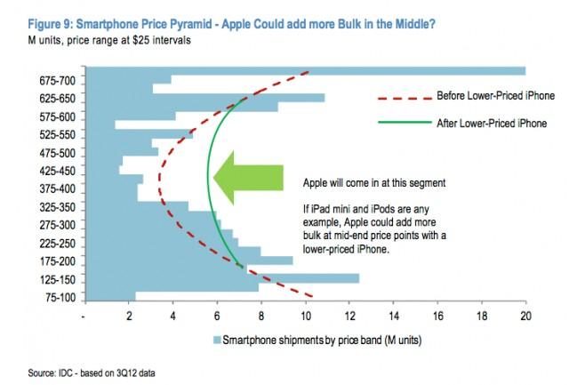 นักวิเคราะห์ชี้ iPhone ราคาประหยัดน่าจะมีราคาอยู่ในช่วง 10,000 – 12,000 บาท