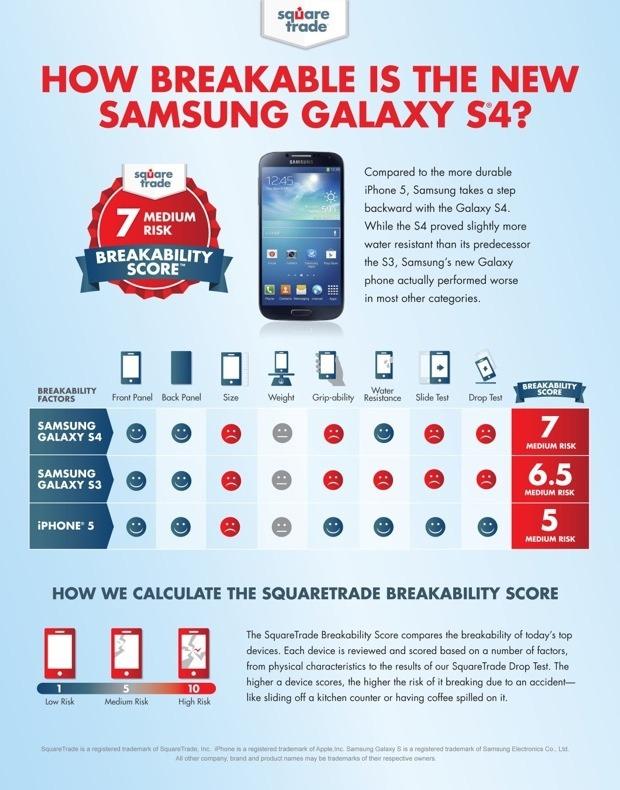 ผลการทดสอบจากต่างประเทศพบ iPhone 5 ยังอึดถึกทนกว่า Galaxy S4 ในหลายๆ ด้าน