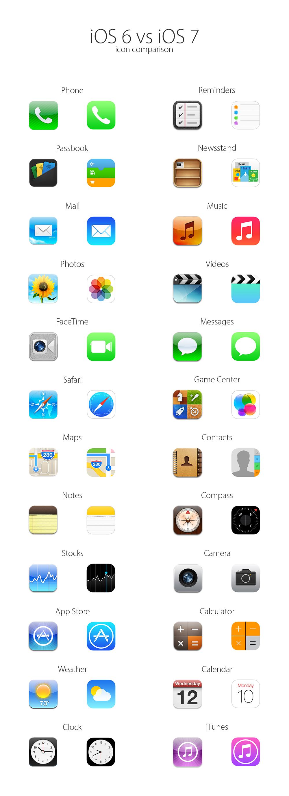 เปรียบเทียบไอคอนแอพพื้นฐานระหว่าง iOS 6 กับ iOS 7 ที่ราบเรียบแต่มีสีสันมากขึ้น
