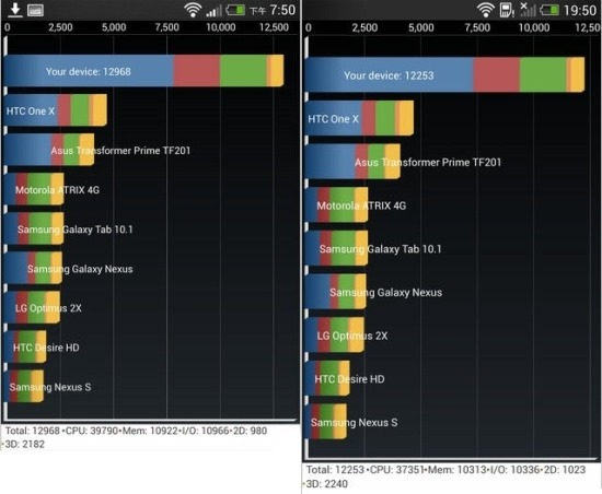 HTC-Butterfly-S-vs-HTC-One-benchmarks-1