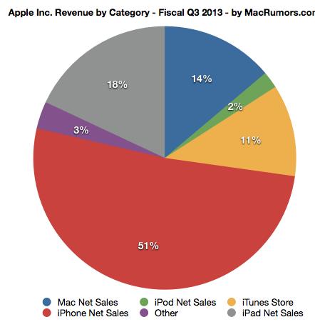 Apple รายงานผลประกอบการประจำไตรมาส 3 iPhone ขายดีเช่นเดิม ส่วน iPad ลดลงมาเล็กน้อย