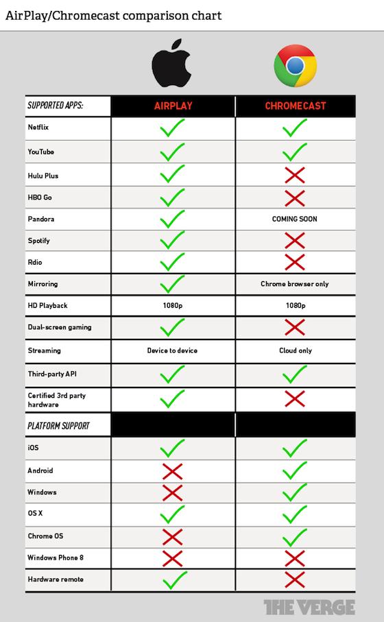 เปรียบเทียบระหว่าง Google Chromecast กับ Apple AirPlay ใน Apple TV