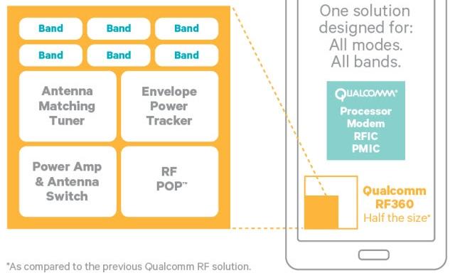 [ลือ] iPhone 5S จะรองรับการเชื่อมต่อ LTE-Advanced ความเร็วสูงสุด 150Mbps