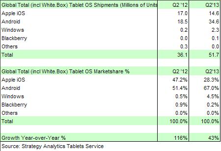 ส่วนแบ่งตลาดแท็บเล็ต Android เพิ่มขึ้นเป็น 67% แล้วในไตรมาสสองปีนี้