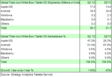 tablet-shipments-q2-2013